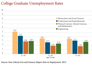 College Graduate Unemployment Rates