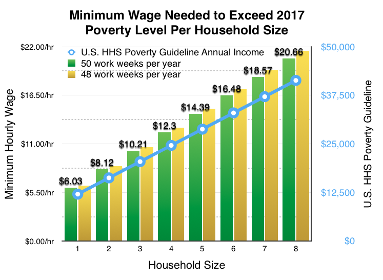 poverty social security minimum wage Raising the minimum wage may be an act of social fairness, but it is not a pathway out of poverty we will need to do much more in order to truly address the defining challenge of our time [1] data from the us census bureau.